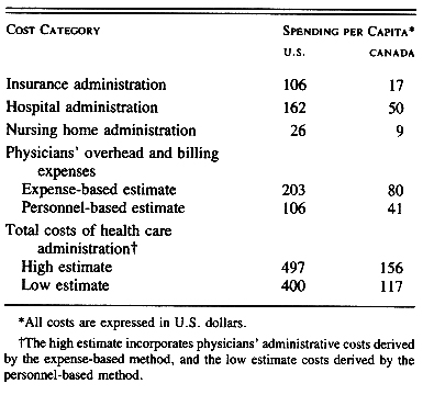 The Deterioating Administrative Effeciency of the US Health Care System