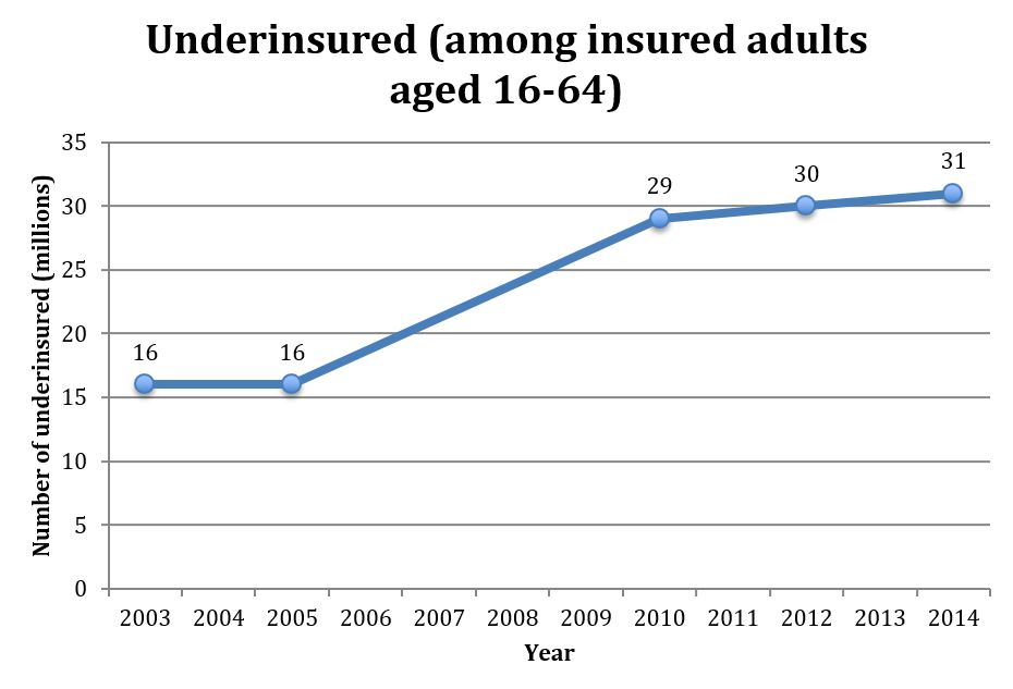 Underinsured by age