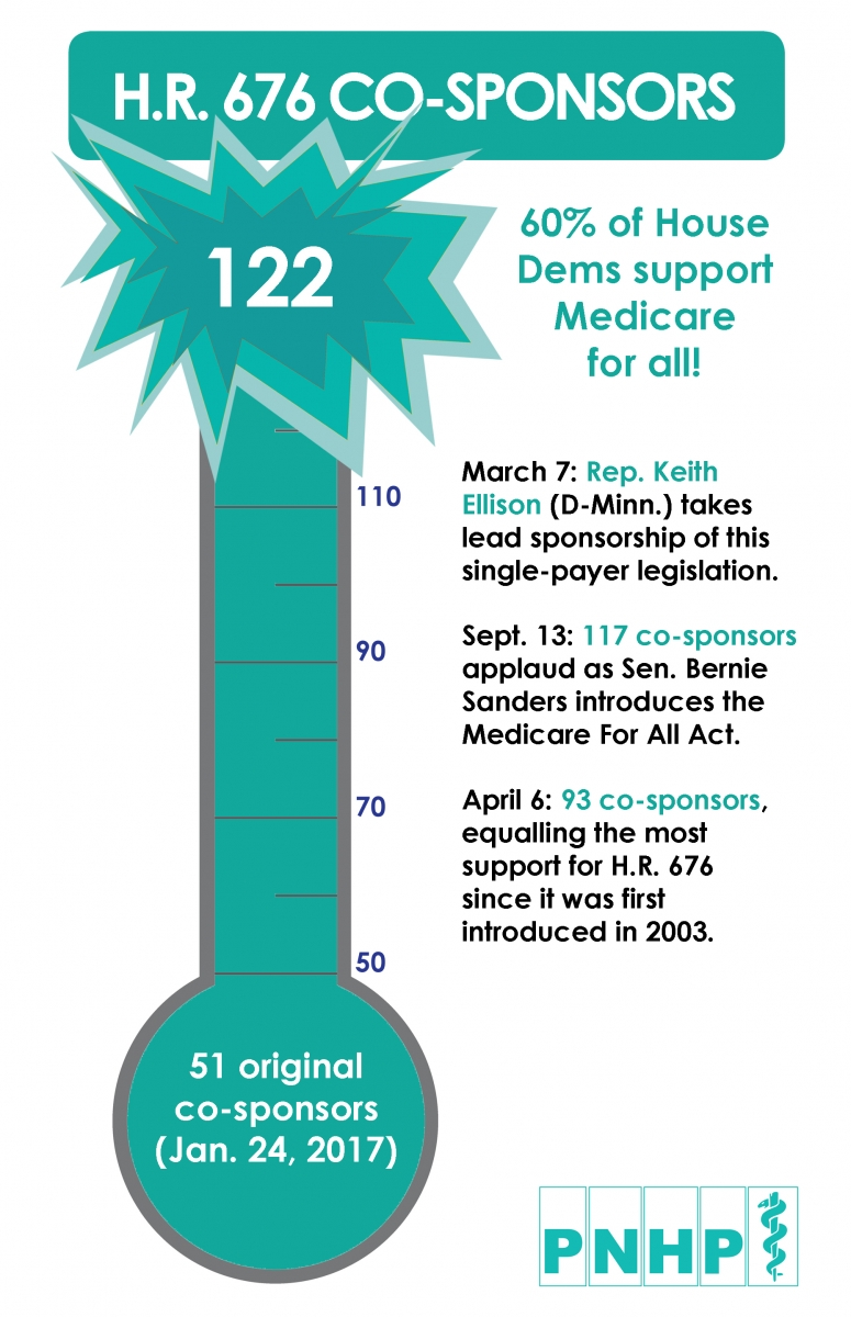Encourage your member of Congress to co-sponsor the Expanded and Improved  Medicare for All Act