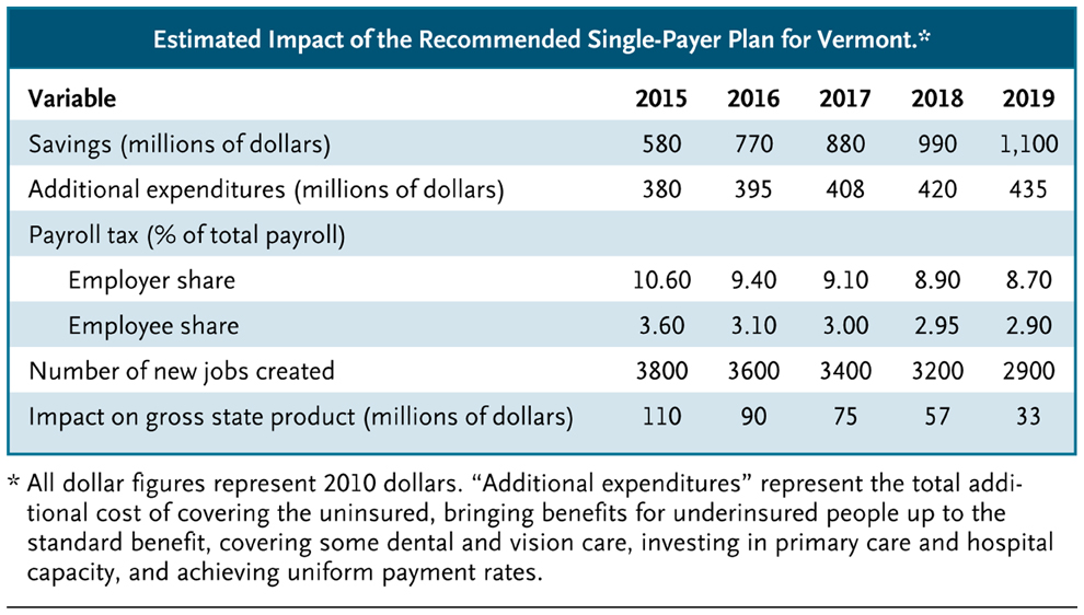 State Based Single Payer Health Care A Solution For